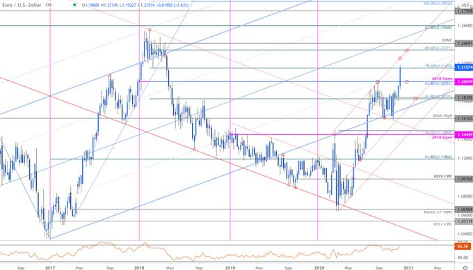 EUR/USD Surges to Fresh 2020 Highs- Breakout Levels