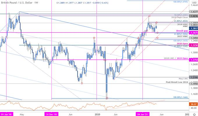 Sterling Price Chart - GBP/USD Weekly - British Pound vs US Dollar Technical Outlook - Cable Forecast