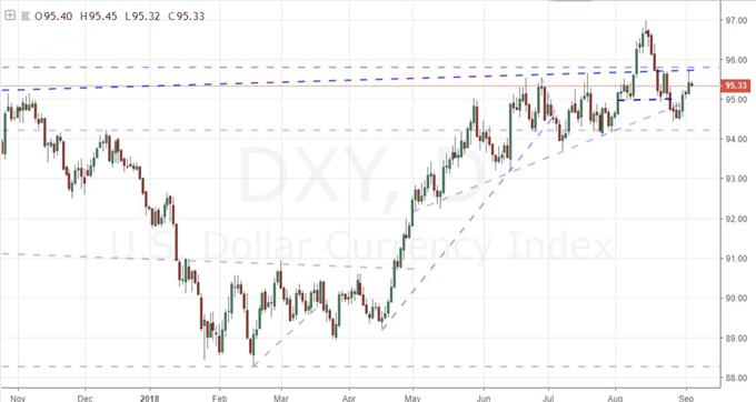 Daily Chart of DXY Index