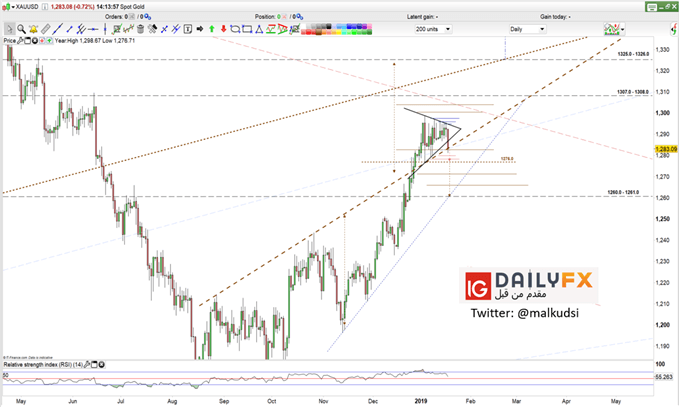 XAUUSD prices daily chart