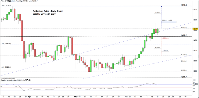 Palladium price daily chart 21-06-19 Zoomed in