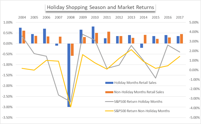 Holiday season gains chart.