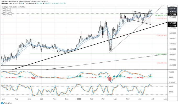 Gold Price Forecast: Bulls on Parade, Still - Levels for XAU/USD