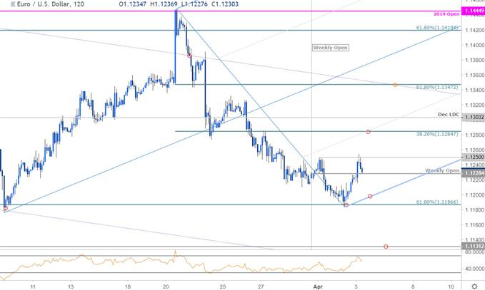 EUR/USD Price Chart - Euro vs US Dollar 120minute