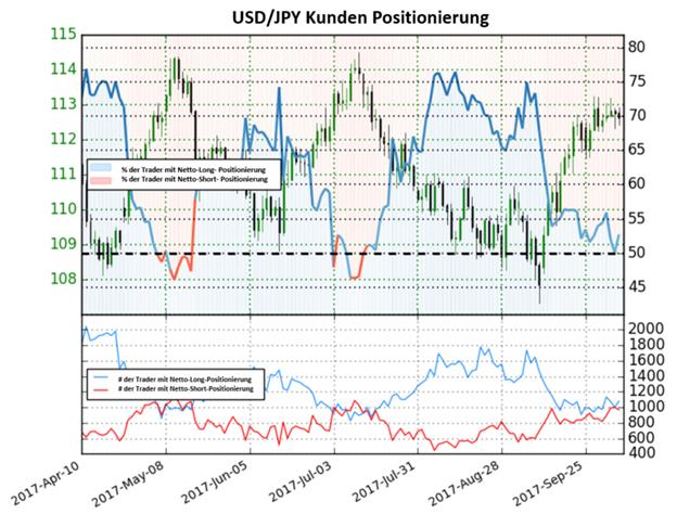 USD/JPY tendiert zu einem neutralen Ausblick vor den NFPs am Freitag