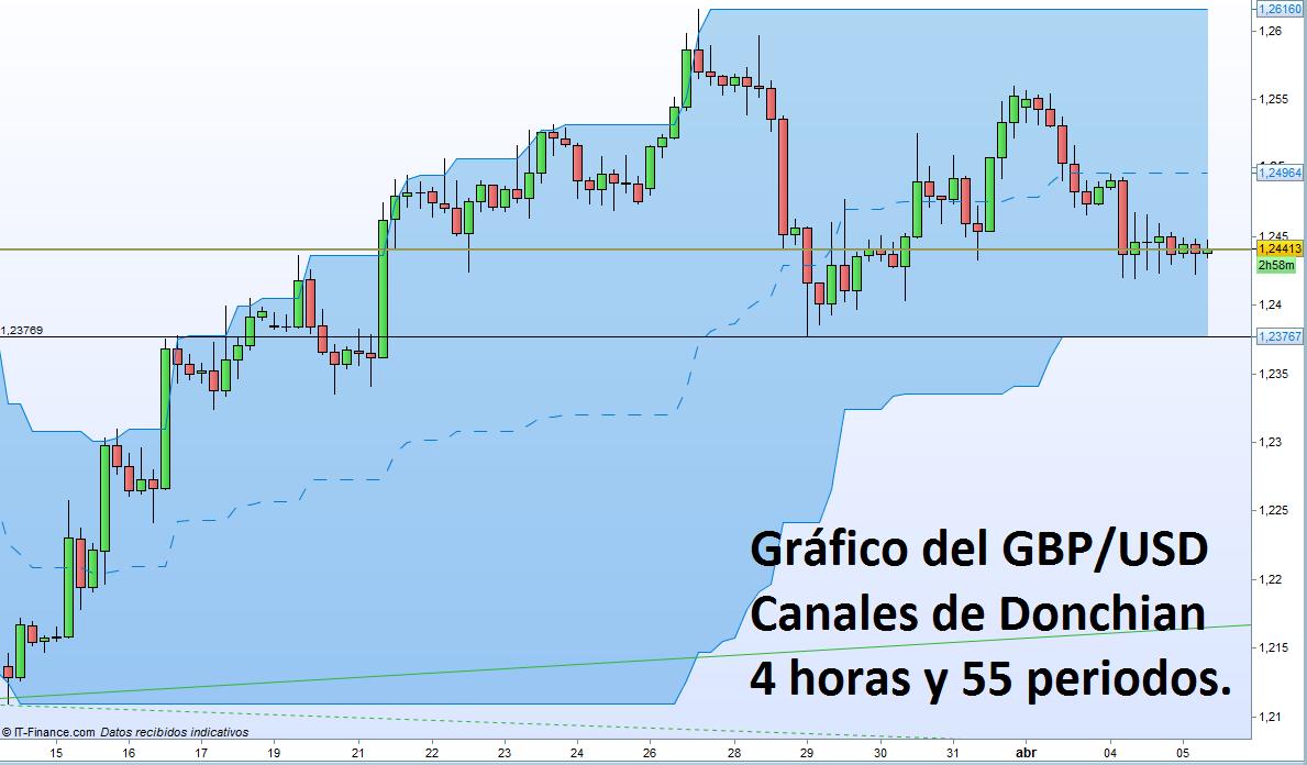 GBP/USD: Análisis Técnico en el día del FOMC