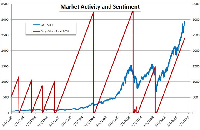 Reliable Market Calm or Conditions More Akin to February SPX and VIX Explosions?