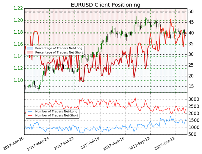 Euro to Reverse and Trend Lower