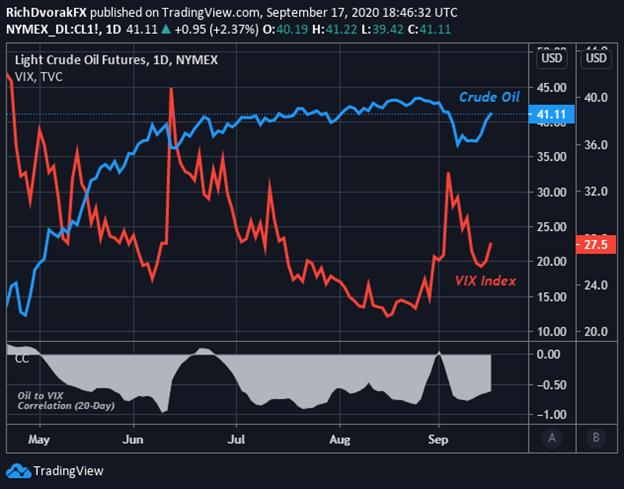 Grafico del prezzo del petrolio volatilità Indice VIX