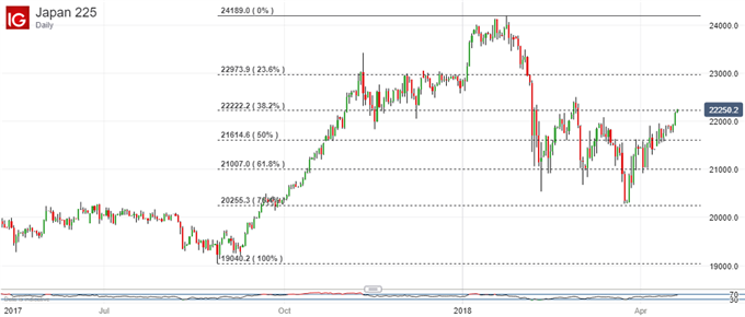 Nikkei 225 Technical Analysis: Uptrend Holds, Tough Highs Loom