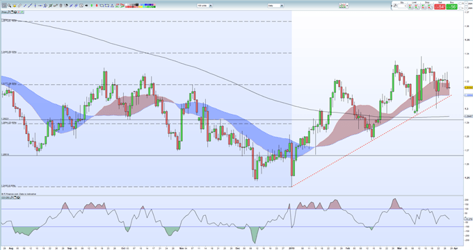GBPUSD Price Resilience Being Tested After Brexit Vote Shambles