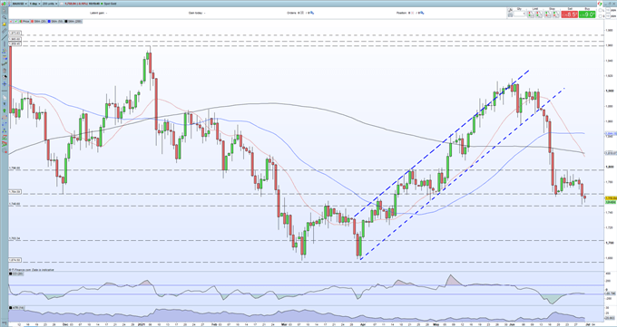 Gold Price (XAU/USD) Continues to Breakdown, Looming US Jobs Data Now Key