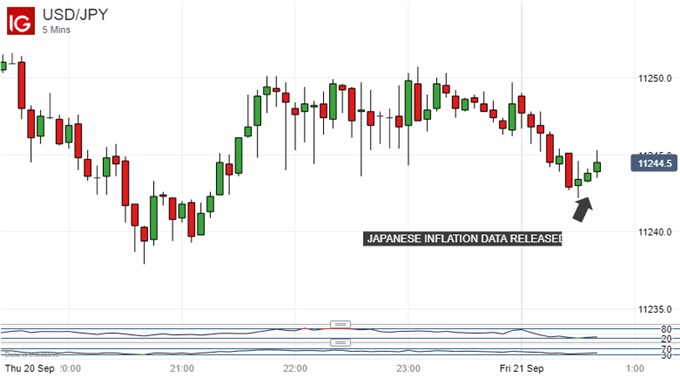 Taking data in stride. US Dollar Vs Japanese Yen, 5-Minute Chart
