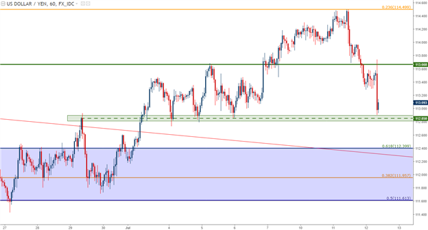 Dollar Primed for Yellen Testimony: Strategy for EUR/USD, USD/JPY
