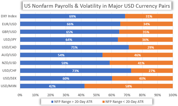 Dailyfx Blog Nonfarm Payrolls Nfp