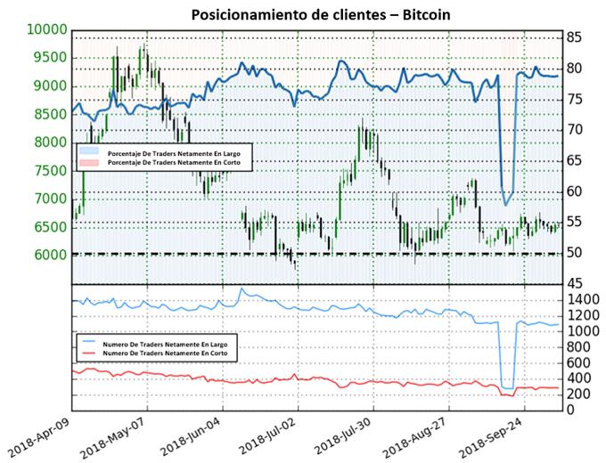 Posicionamiento Bitcoin - 08/10/2018