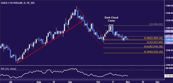 Crude Oil Prices Aim to Extend Gains, Gold May Bounce After FOMC