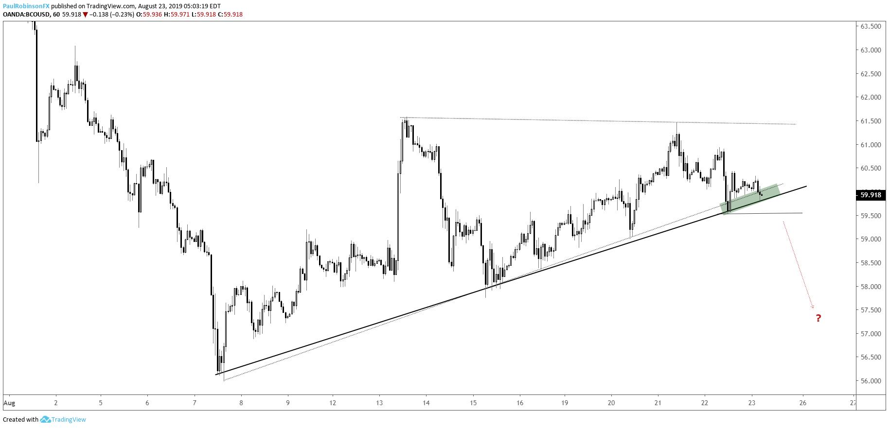 Crude oil forex