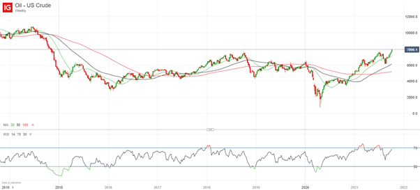 Surging US Crude Oil Price Adds to Downward Pressure on Stocks, Bonds and Gold Price