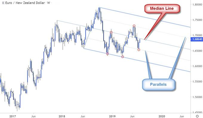 EUR/NZD chart showing parallels within a pitchfork
