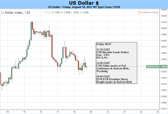 US Dollar Rebound in the Balance as All Eyes Turn to Jackson Hole