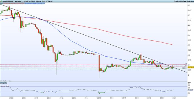 EUR/CHF : l'euro encore bloqué par la résistance des 1,0840