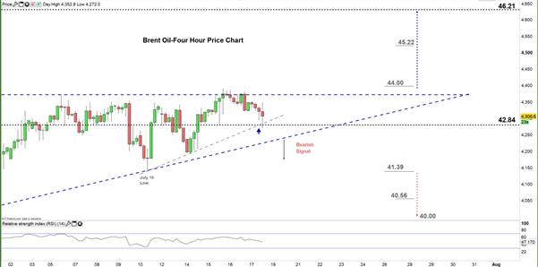 Brent Oil Price Chart