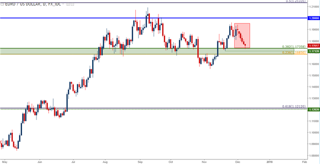 EUR/USD Daily Chart Euro