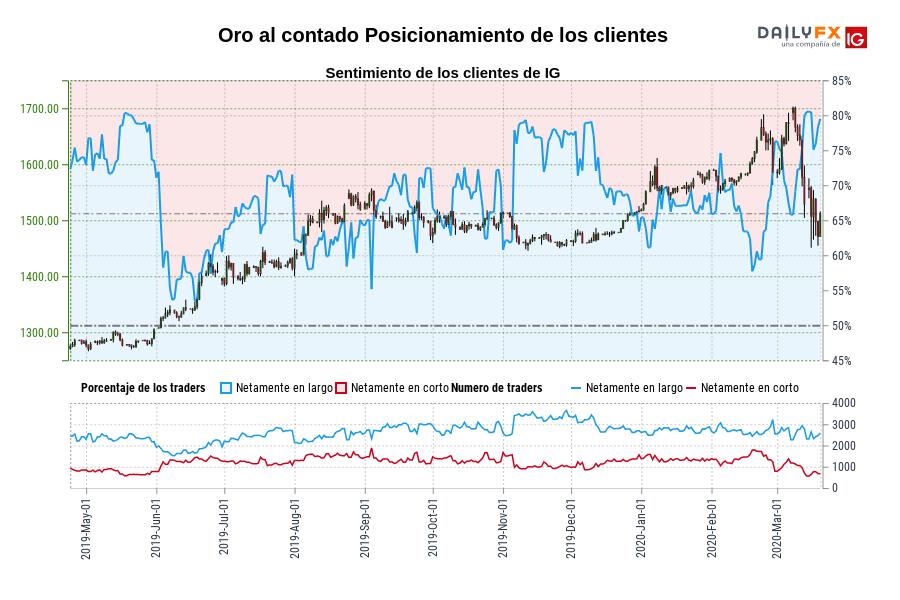 Sentimiento (Oro al contado): Los clientes de IG mantienen su mayor nivel de posiciones largas netas en Oro al contado desde may. 23 cuando la cotización se ubicaba en 1.283,93.