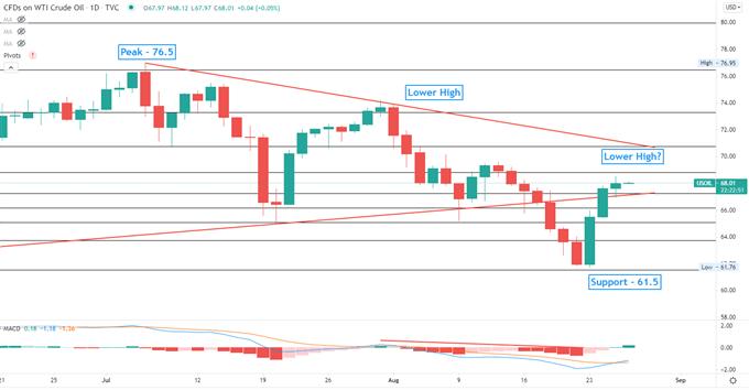 S&P 500 Hits Record Ahead of Jackson Hole, Hang Seng May Retreat