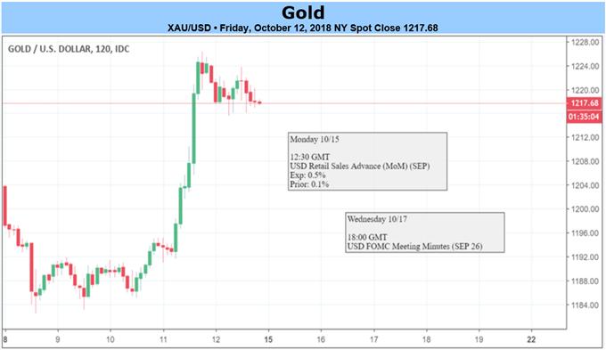 أسعار الذهب في الاطار الزمني لمدة ساعتين