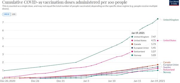 EUR/GBP Bearish: The Vaccine Trade is in Full Swing