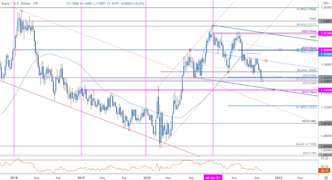 EUR/USD Plunge Faces First Hurdle at Fresh Yearly Low