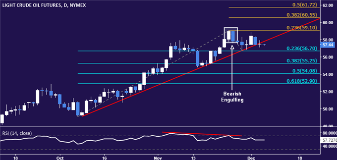 Crude Oil Prices Eye EIA Inventory Data, Gold Breaks Range Floor