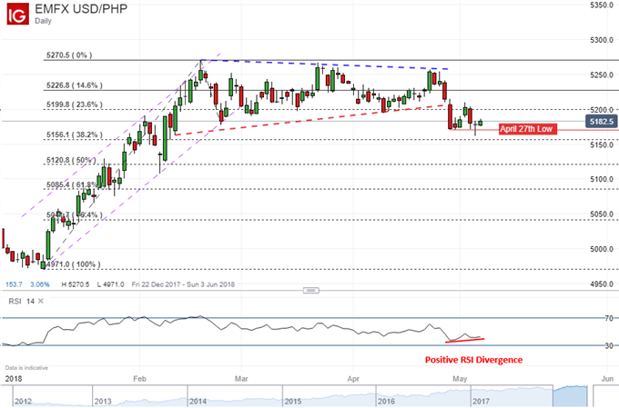 USD/PHP daily chart with positive RSI divergance