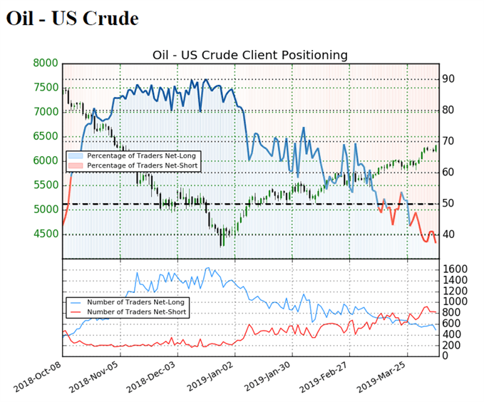 Sentiment indicator on US Oil prices Daily chart