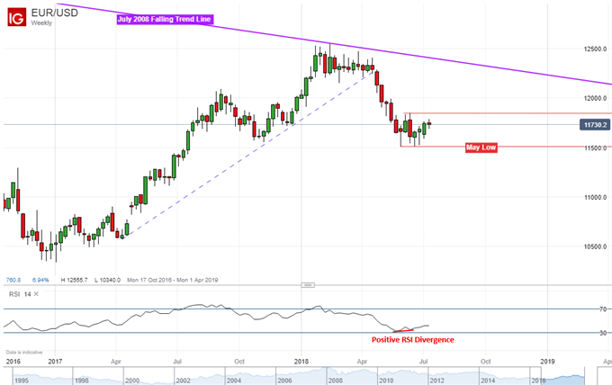EUR/USD weekly chart with positive RSI divergence