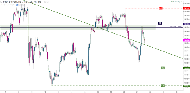 GBP/JPY Technical Analysis: May's Support is Now Resistance