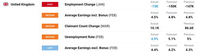 UK employment data.