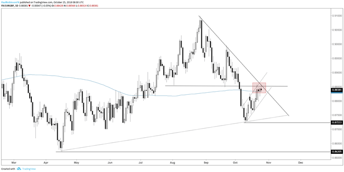 eur/gbp daily chart, confluent resistance