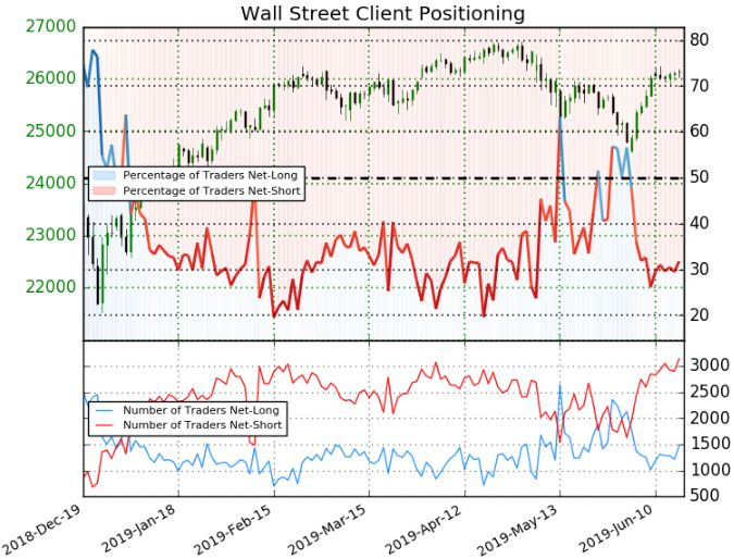 dow jones price chart sentiment