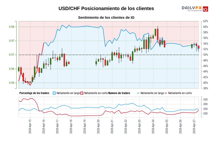 Sentimiento (USD/CHF): Los traders operan en corto en USD/CHF por primera vez desde abr. 15, 2020 cuando la cotización se ubicaba en 0,97.