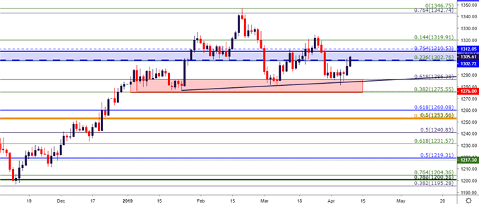 gold price technical outlook gld rallies  key chart support