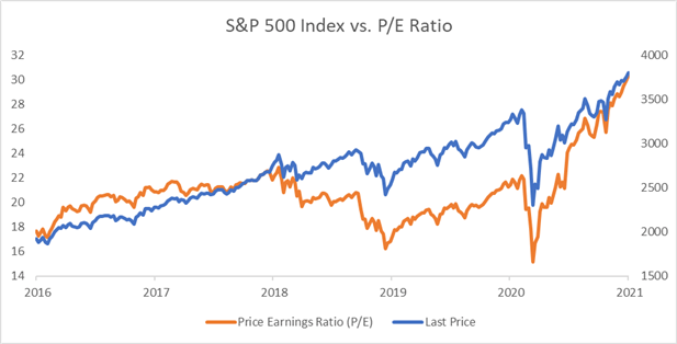 Will the S&P 500 Extend Its Record Rally on Reflation Hopes?