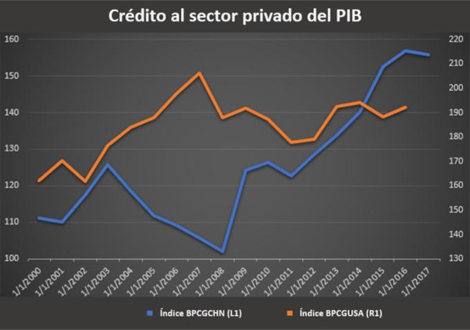 Crédito al sector privado del PIB