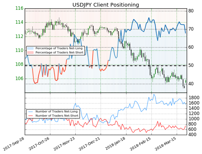 USDJPY Breakout Likely, As Sentiment Shifts