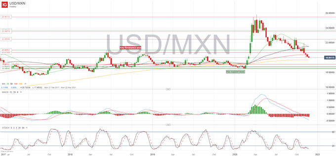 USD/MXN Eyeing Key Support for Further Downside Momentum