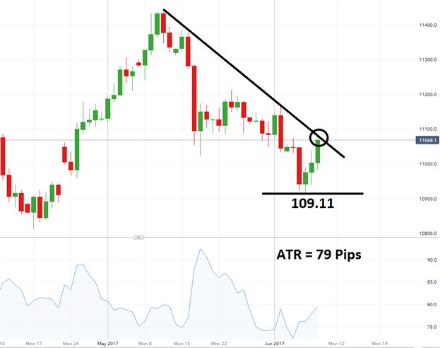 L'USD/JPY en attente d'un breakout baissier