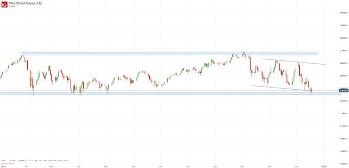 Dow Jones Chartanalyse auf Tagesbasis
