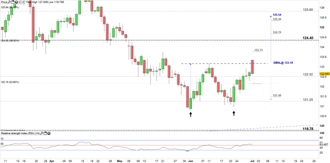 EUR/JPY Price Daily Chart 1-07-19.PNG Zoomed in